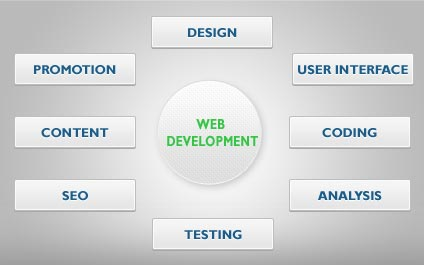 We take atmost care while developing your website so you can achieve the final goal of developing your website